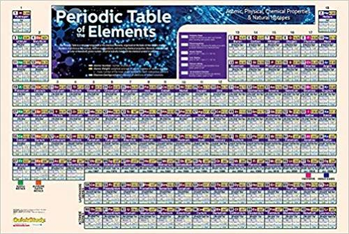 "9781423220794 Periodic Table Poster Laminated 36"" X 24"""